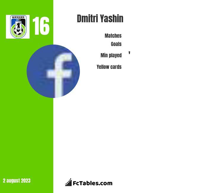 Dmitri Yashin infographic
