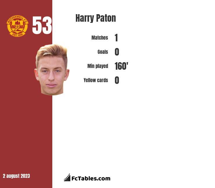Harry Paton infographic