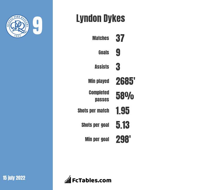 Lyndon Dykes stats