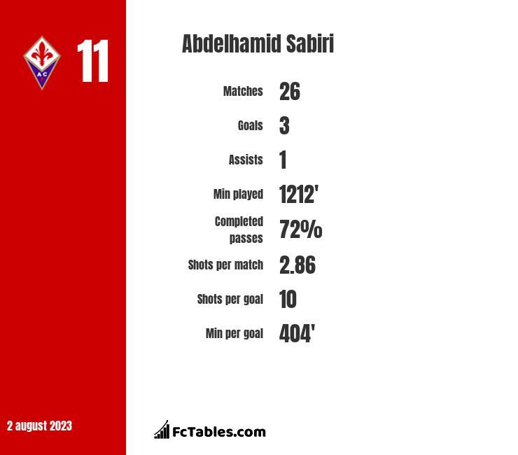Abdelhamid Sabiri infographic