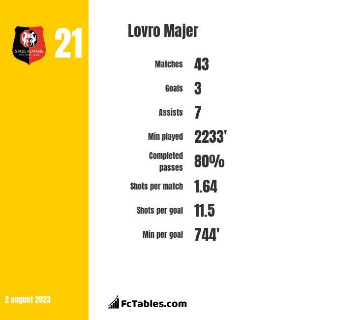 Lovro Majer infographic