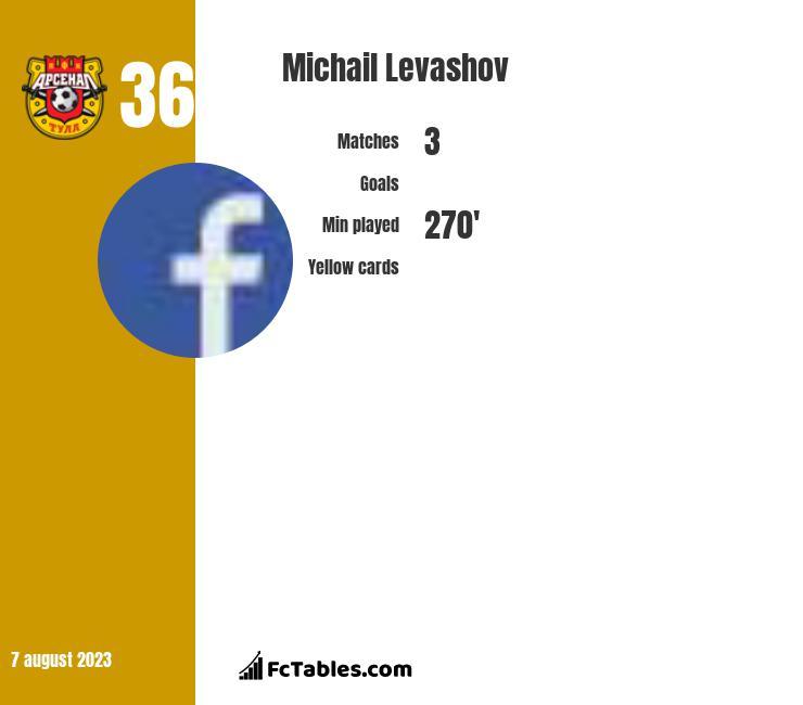 Michail Levashov infographic