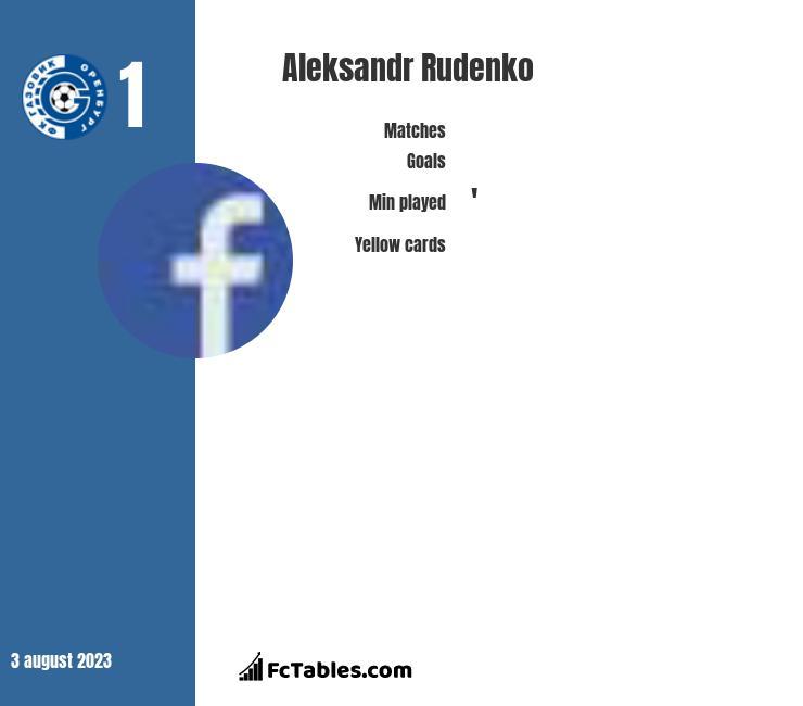 Aleksandr Rudenko infographic