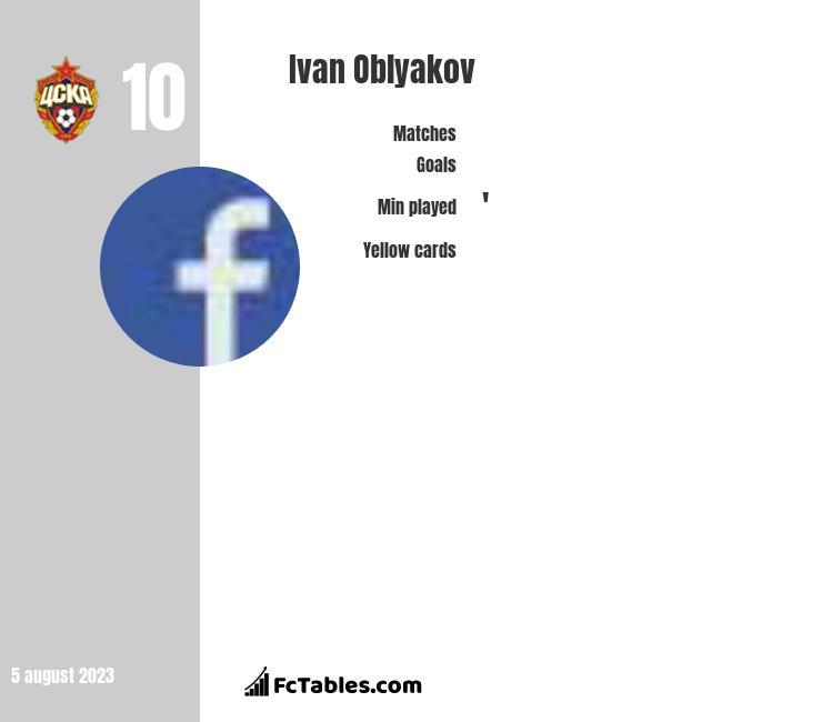 Ivan Oblyakov infographic