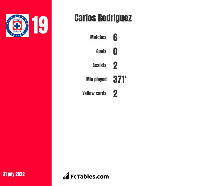 Carlos Rodriguez infographic