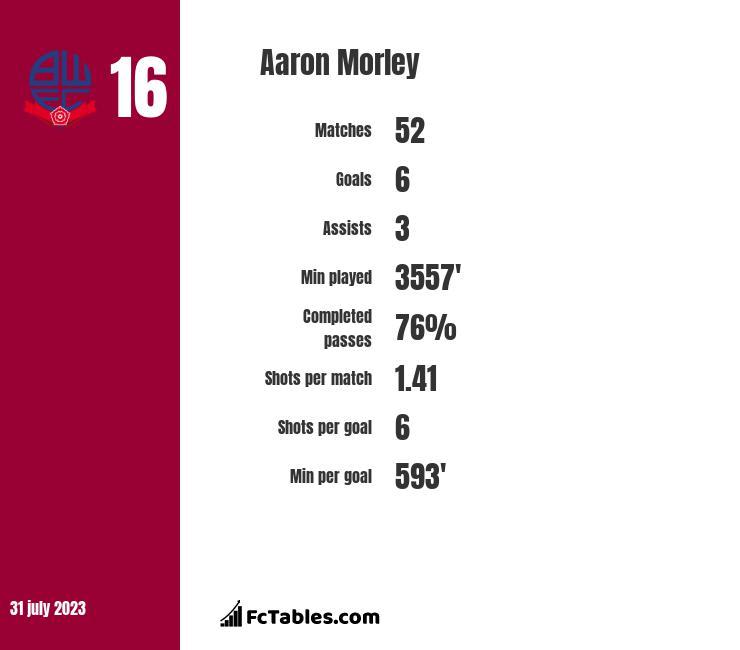 Aaron Morley infographic