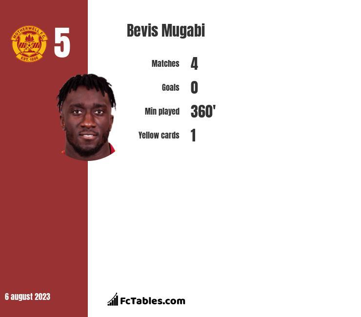 Bevis Mugabi infographic