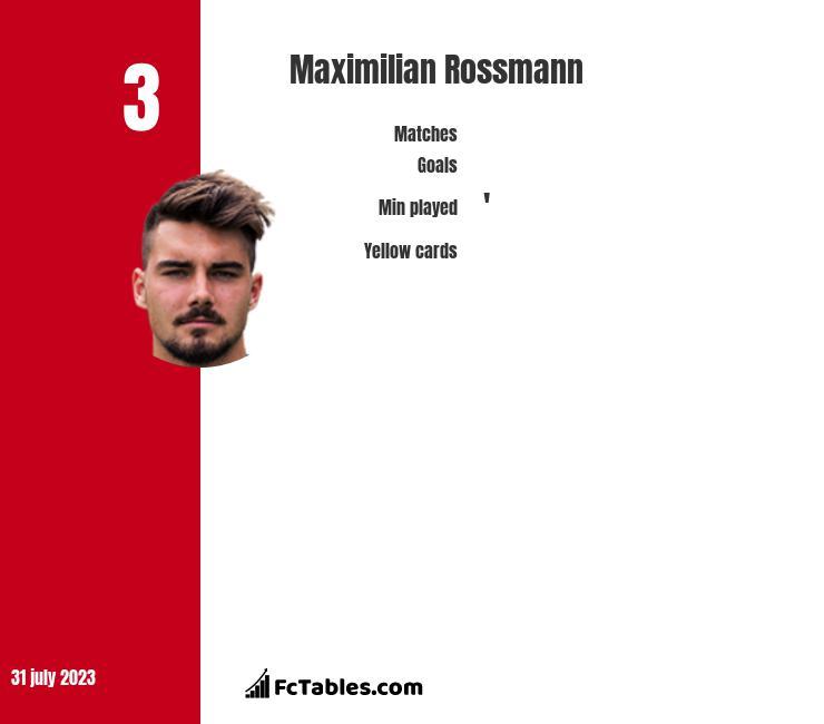 Maximilian Rossmann infographic