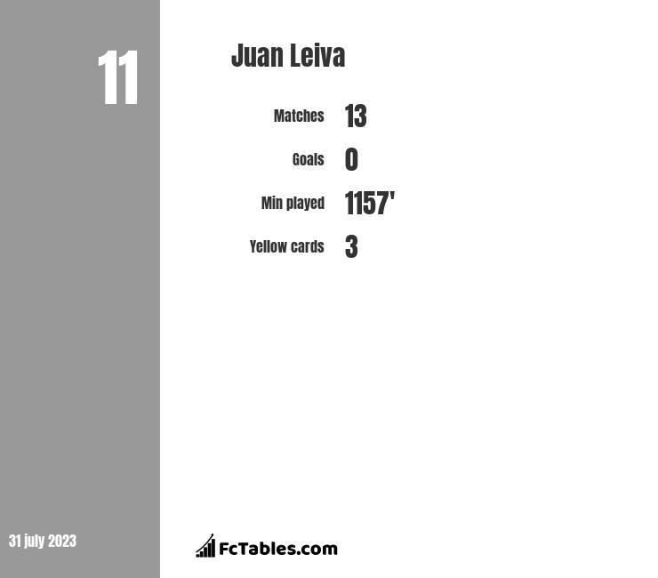 Juan Leiva infographic