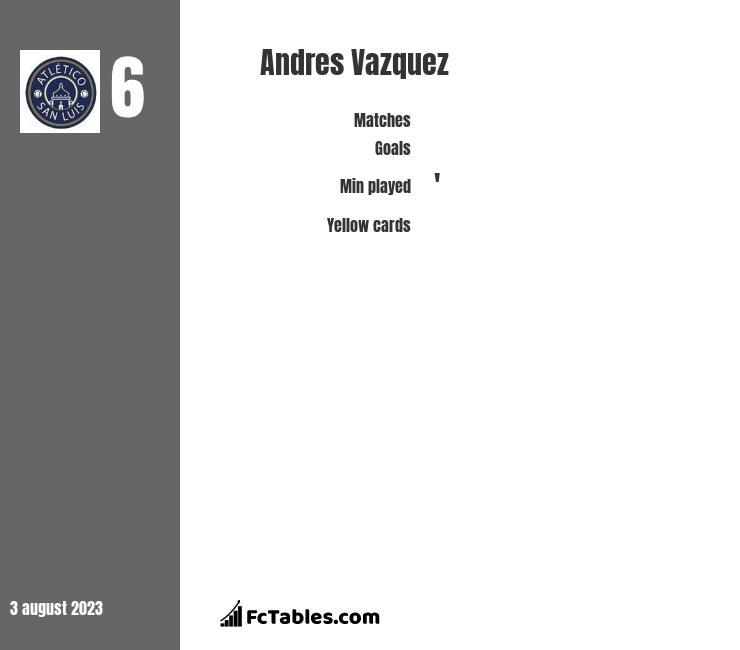 Andres Vazquez infographic