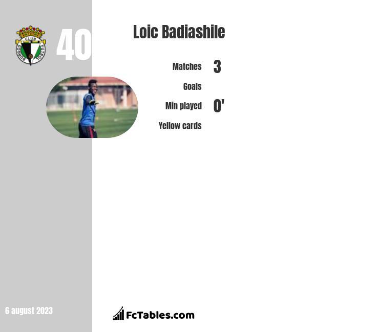 Loic Badiashile infographic