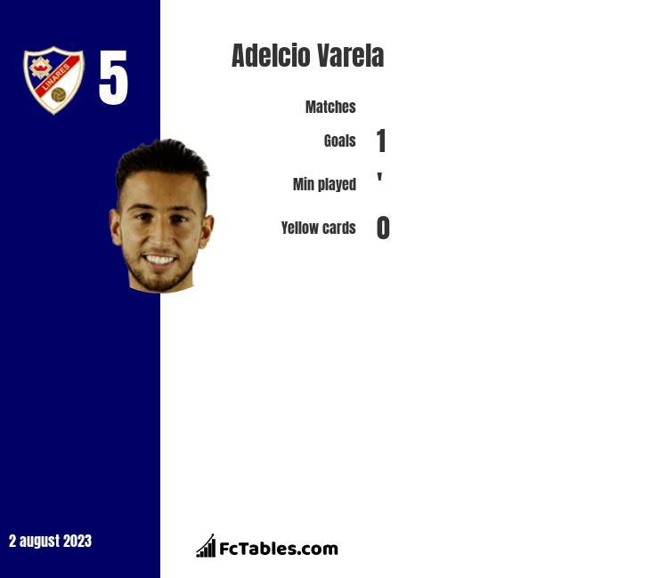 Adelcio Varela infographic