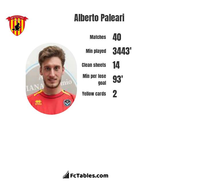 Alberto Paleari infographic