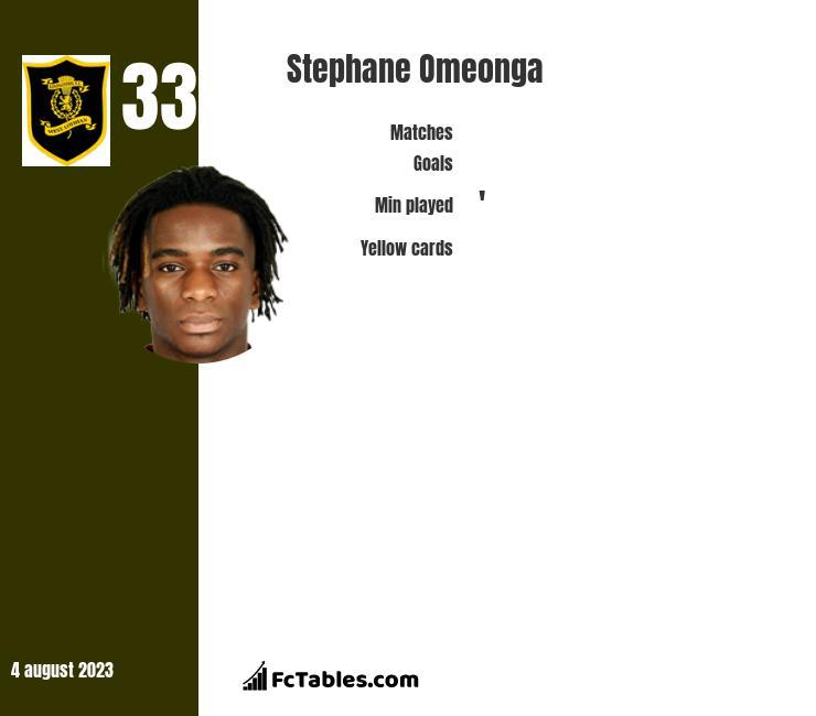 Stephane Omeonga stats
