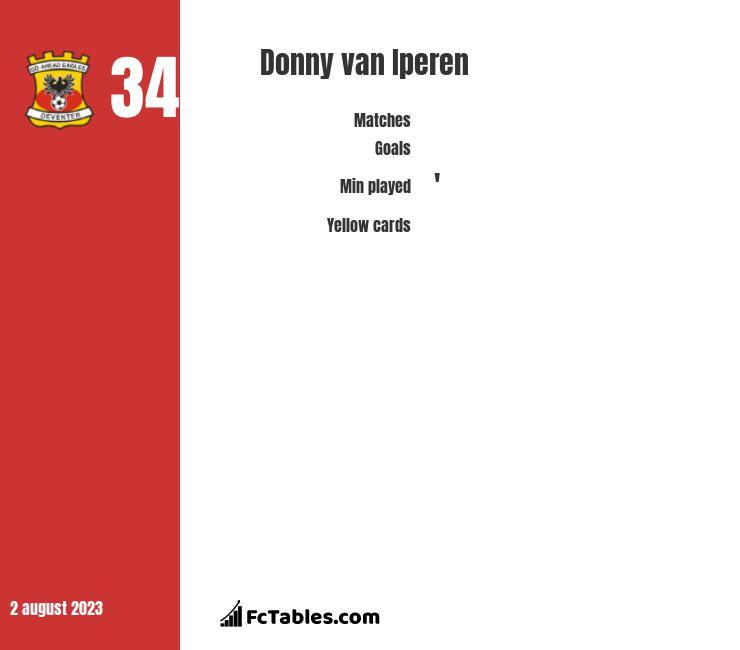 Donny van Iperen infographic