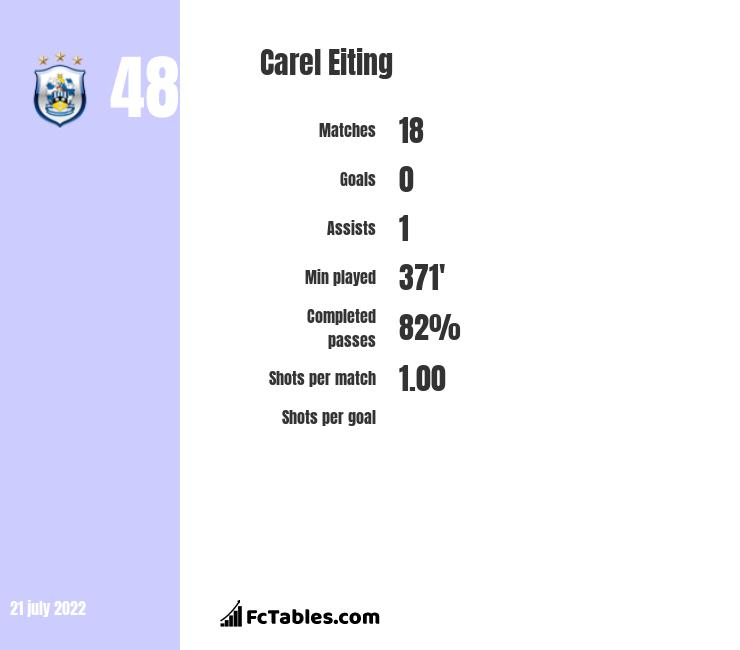 Carel Eiting infographic
