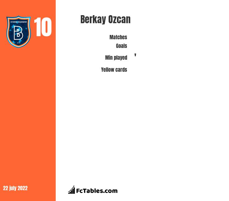 Berkay Ozcan infographic