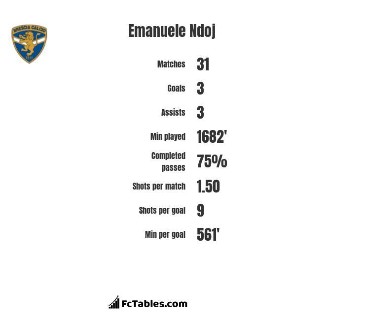 Emanuele Ndoj infographic