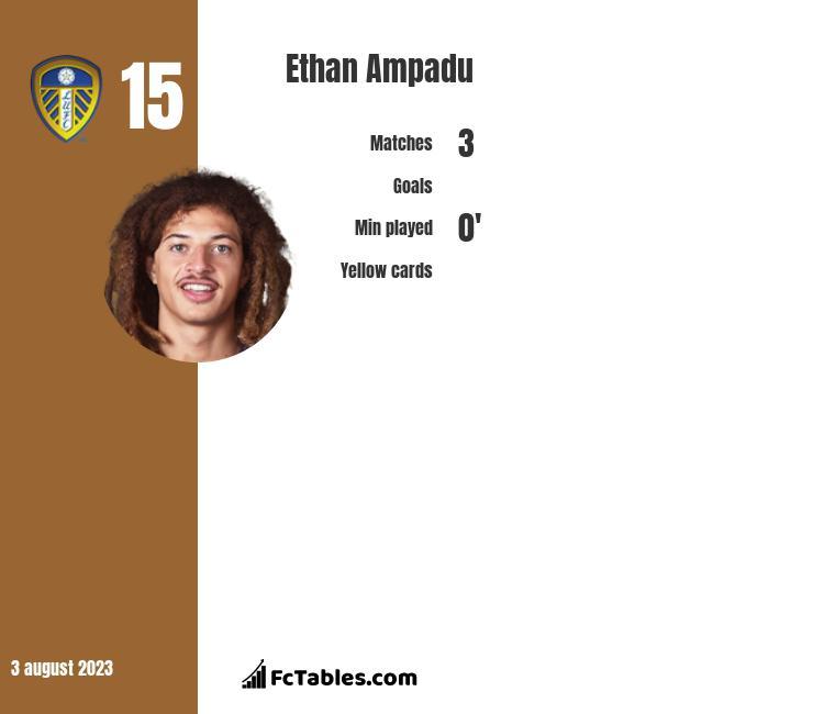 Ethan Ampadu stats