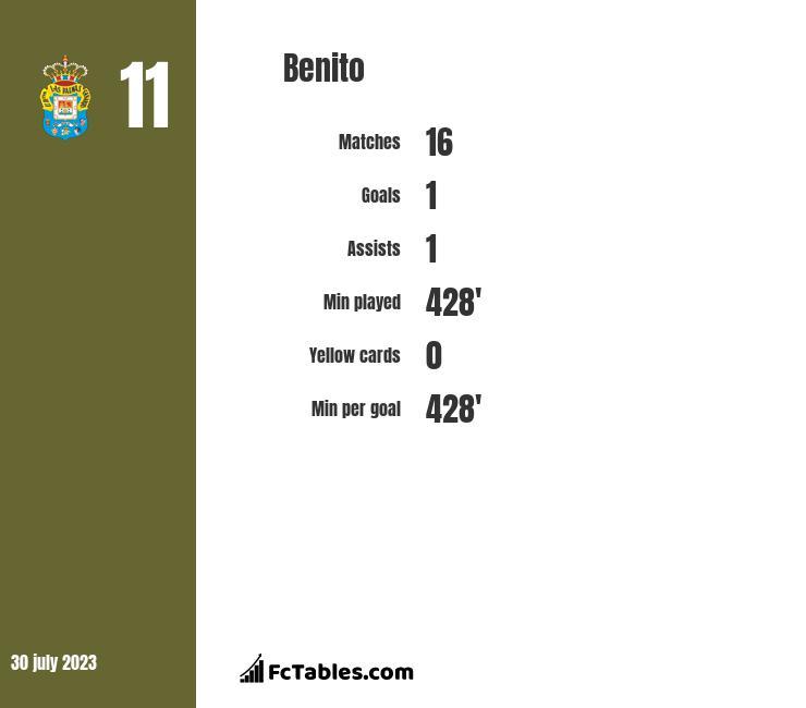 Benito infographic