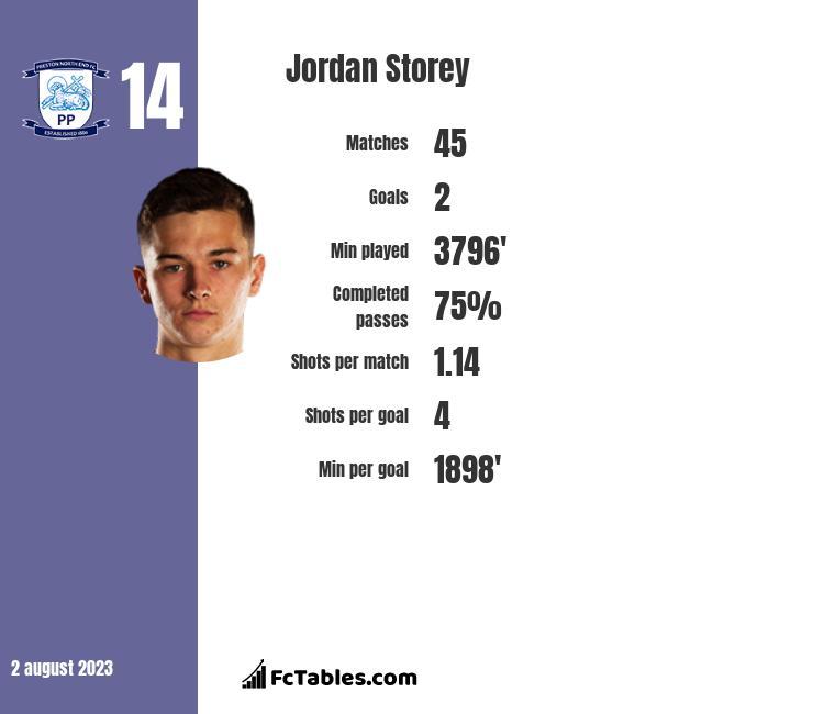 Jordan Storey infographic