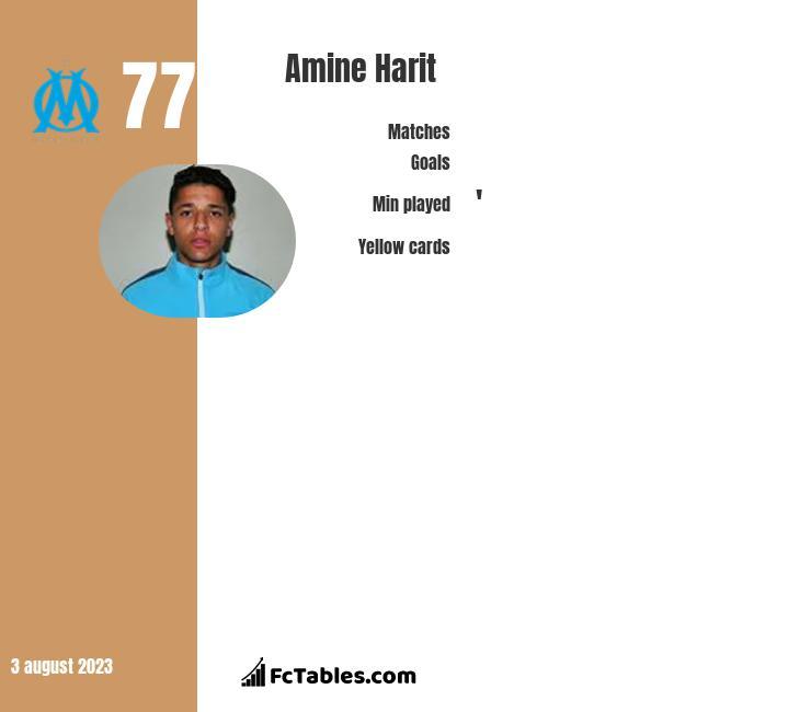 Amine Harit infographic