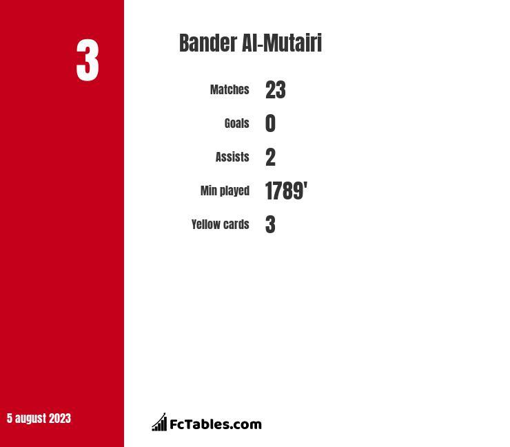 Bander Al-Mutairi infographic