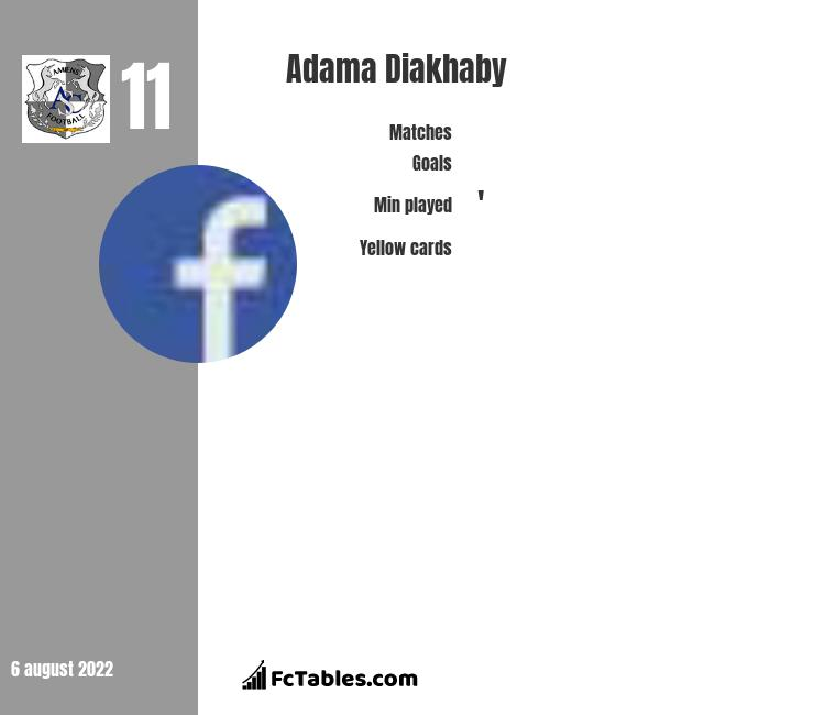 Adama Diakhaby infographic statistics for Nottingham Forest