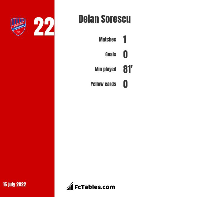 Deian Sorescu infographic