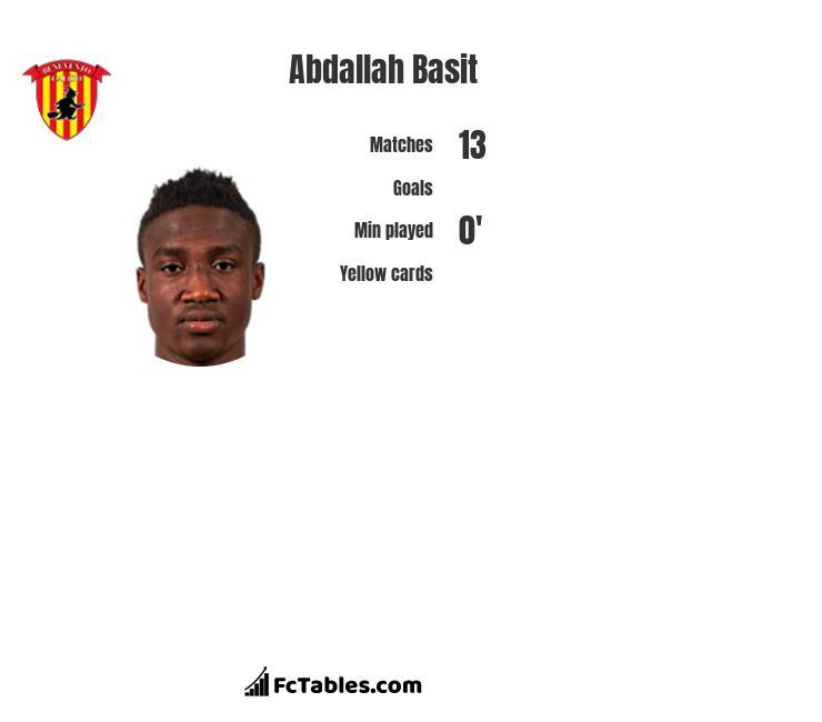 Abdallah Basit stats
