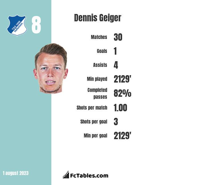 Dennis Geiger infographic