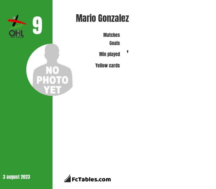 Mario Gonzalez infographic