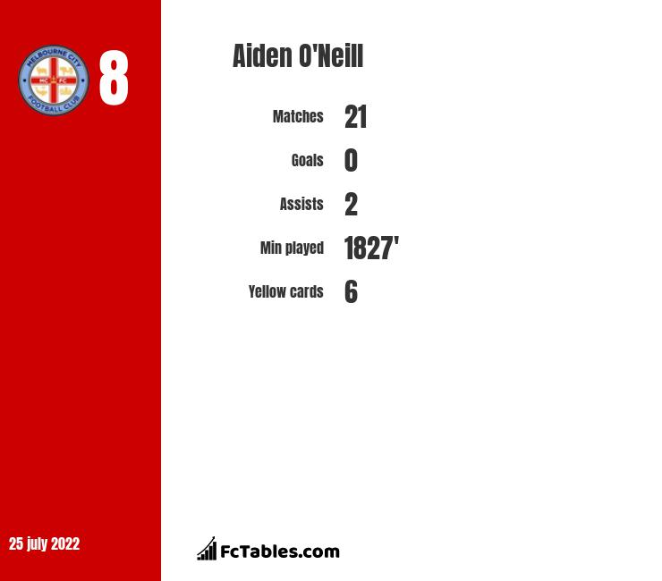 Aiden O'Neill infographic