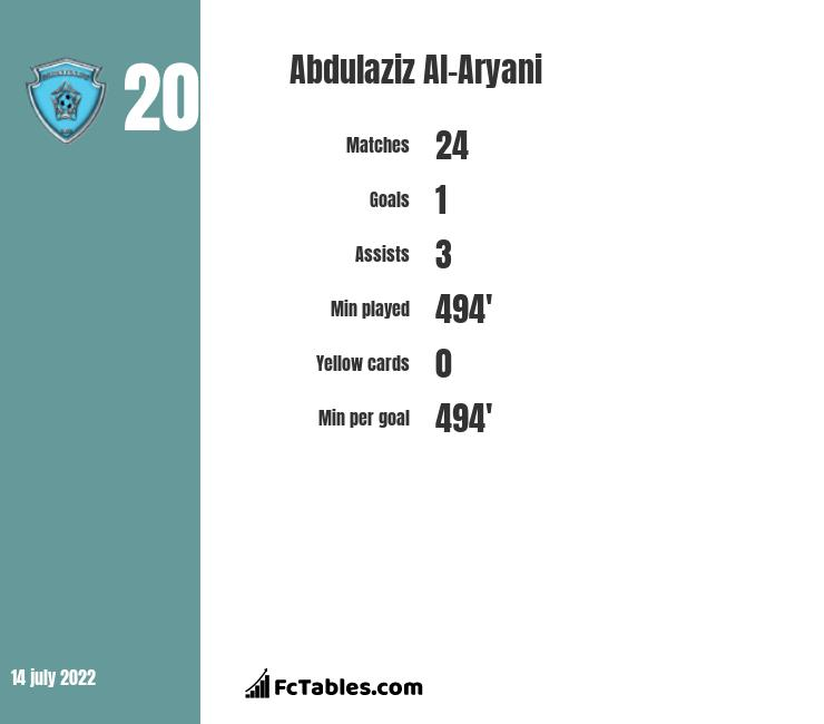 Abdulaziz Al-Aryani infographic