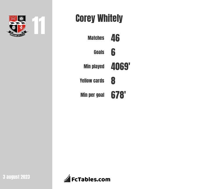 Corey Whitely infographic