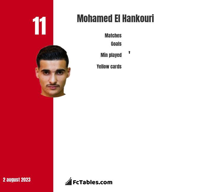 Mohamed El Hankouri infographic