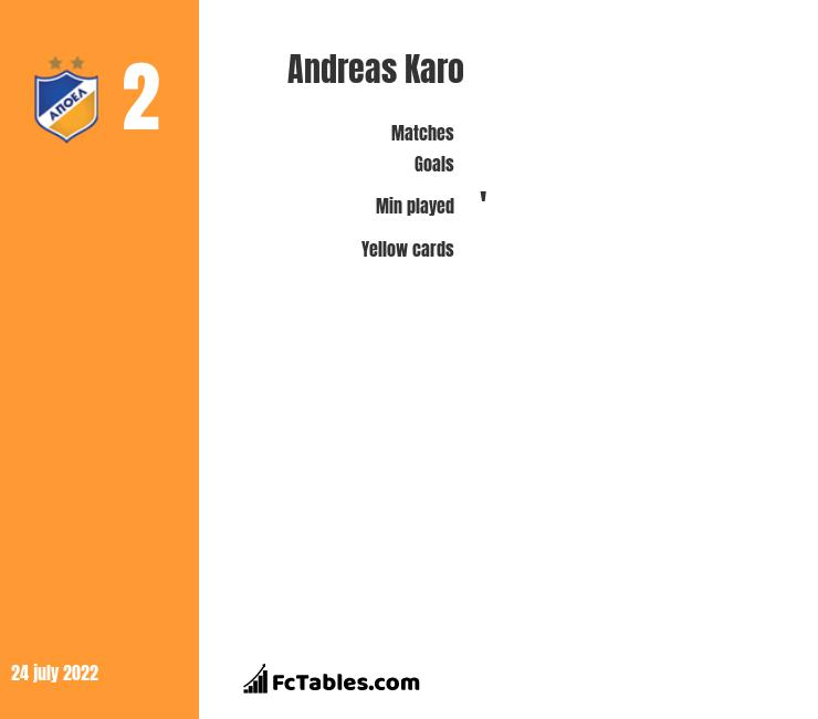 Andreas Karo infographic statistics for Salernitana