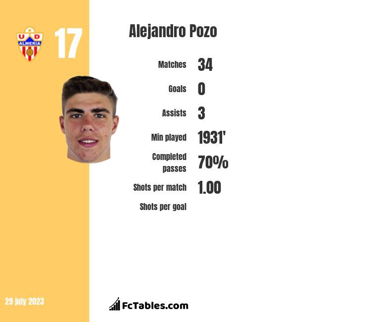Alejandro Pozo infographic
