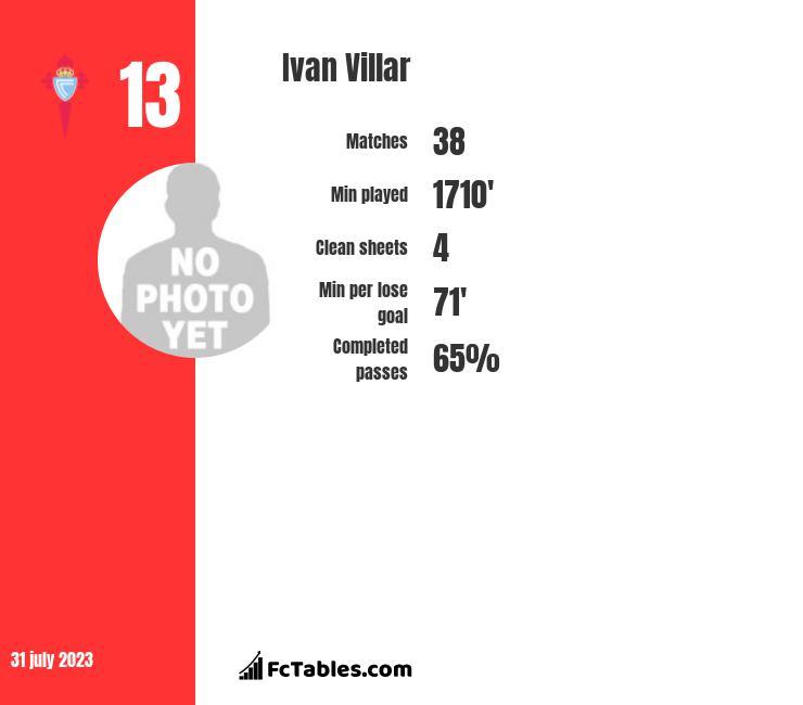 Ivan Villar infographic