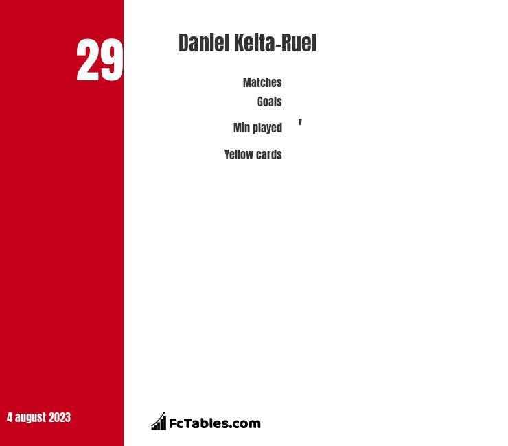Daniel Keita-Ruel infographic