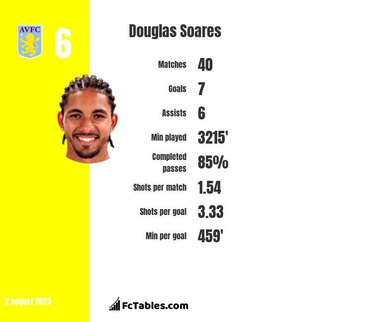 Douglas Soares infographic