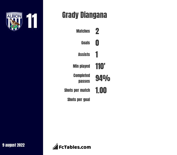 Grady Diangana infographic statistics for West Bromwich Albion