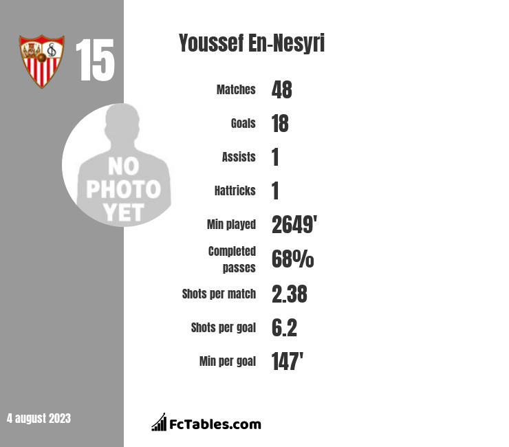 Youssef En-Nesyri infographic