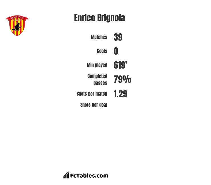 Enrico Brignola infographic