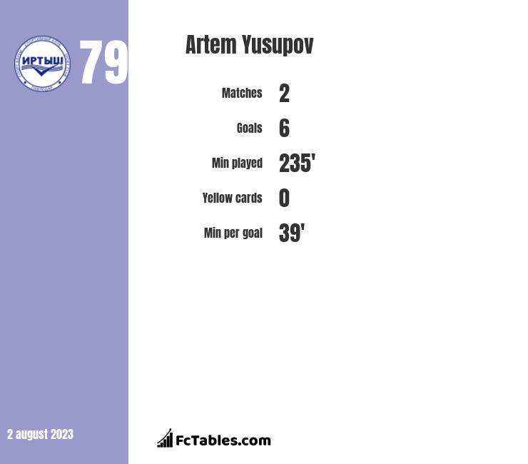 Artem Yusupov infographic