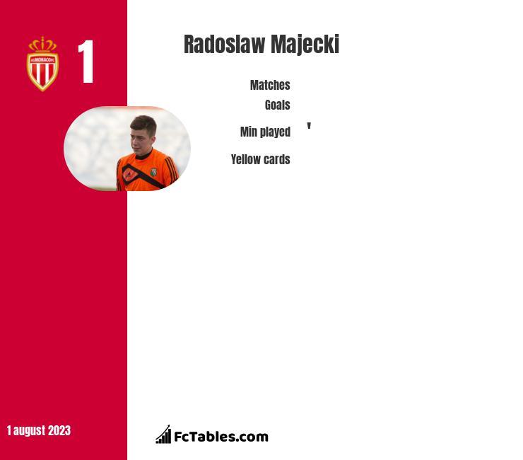 Radoslaw Majecki infographic