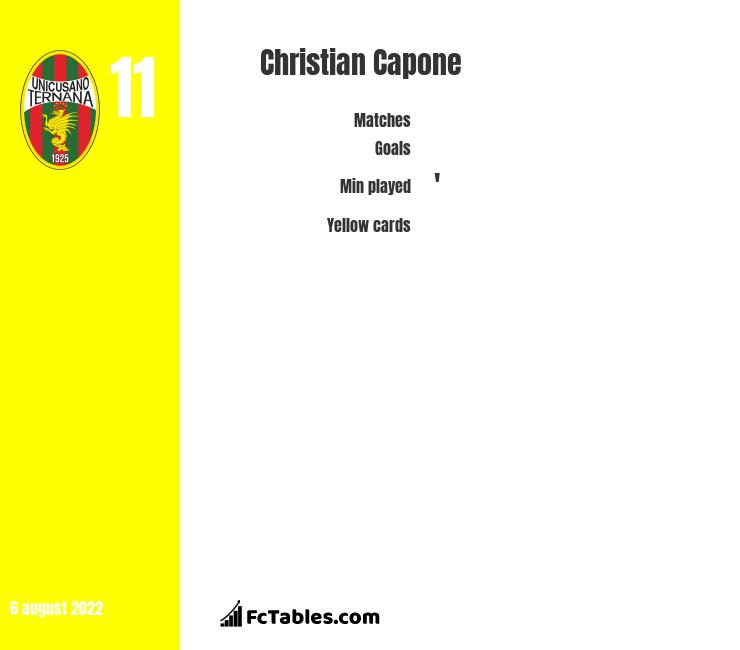 Christian Capone infographic