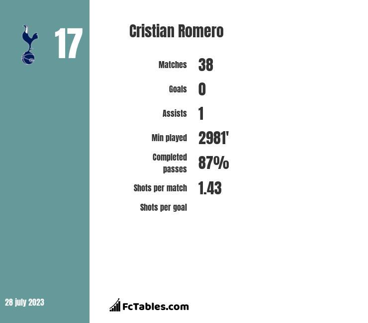Cristian Romero infographic