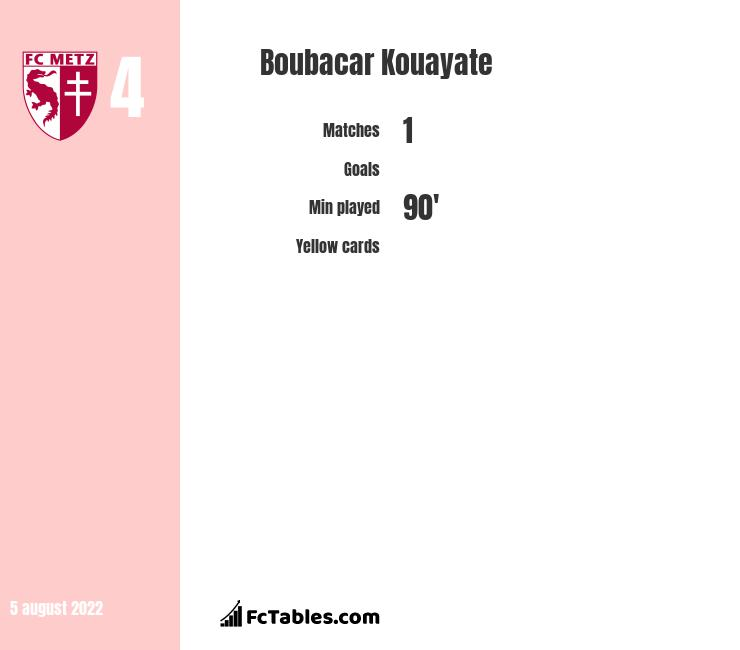 Boubacar Kouayate infographic statistics for Troyes