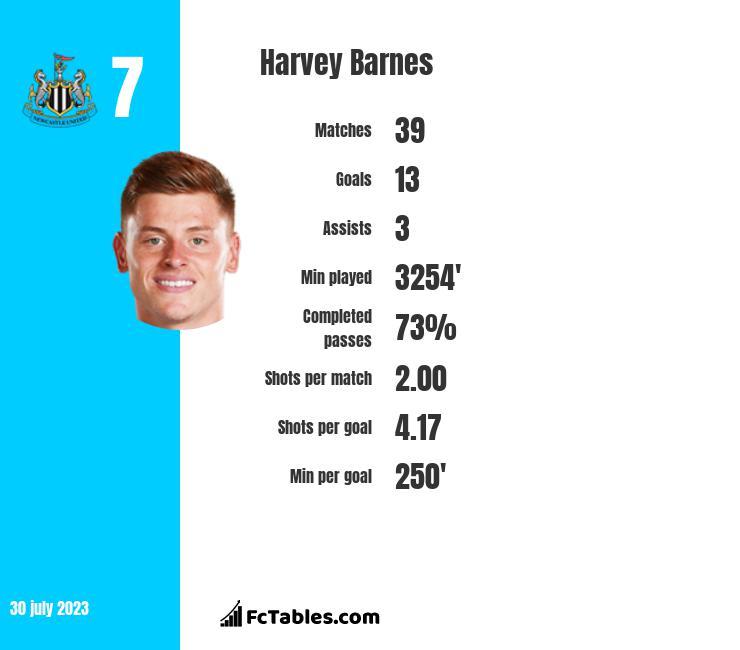 Harvey Barnes infographic